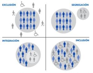 wymiary niepełnosprawności