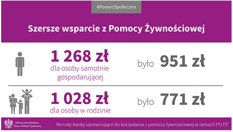 POPŻ 2014 – 2016 - Podprogram 2016 - nowe kryteria